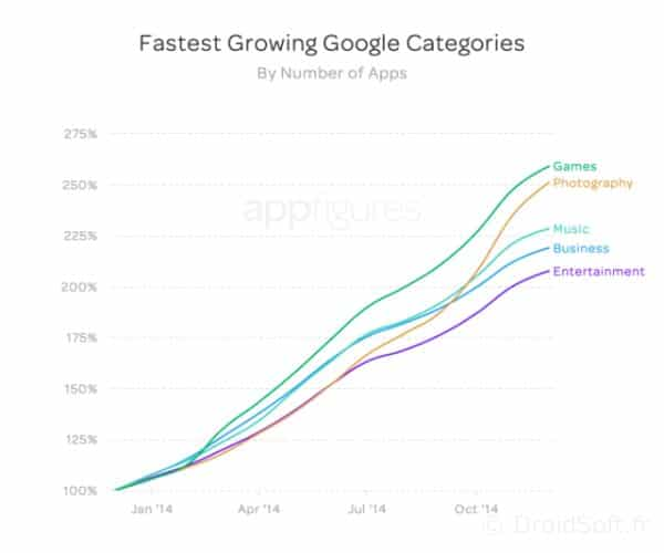 fastest_growth_apps_google