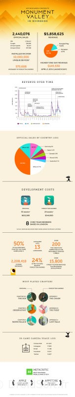 monument-valley-infographie