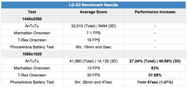 lg g3 performances ecran full hd