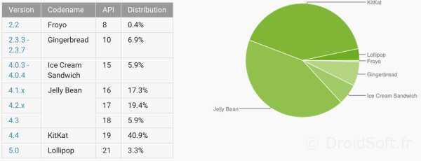 android repartition mars 2015 lollipop
