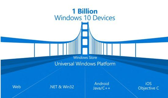windows 10 ios android
