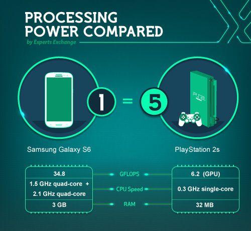 galaxy S6 playstation 2