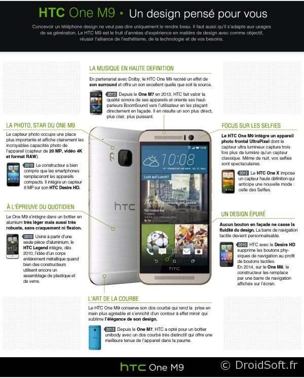 htc one M9 infographie