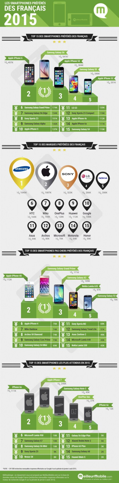 Infographie_Meilleurmobile_Smartphones_2015