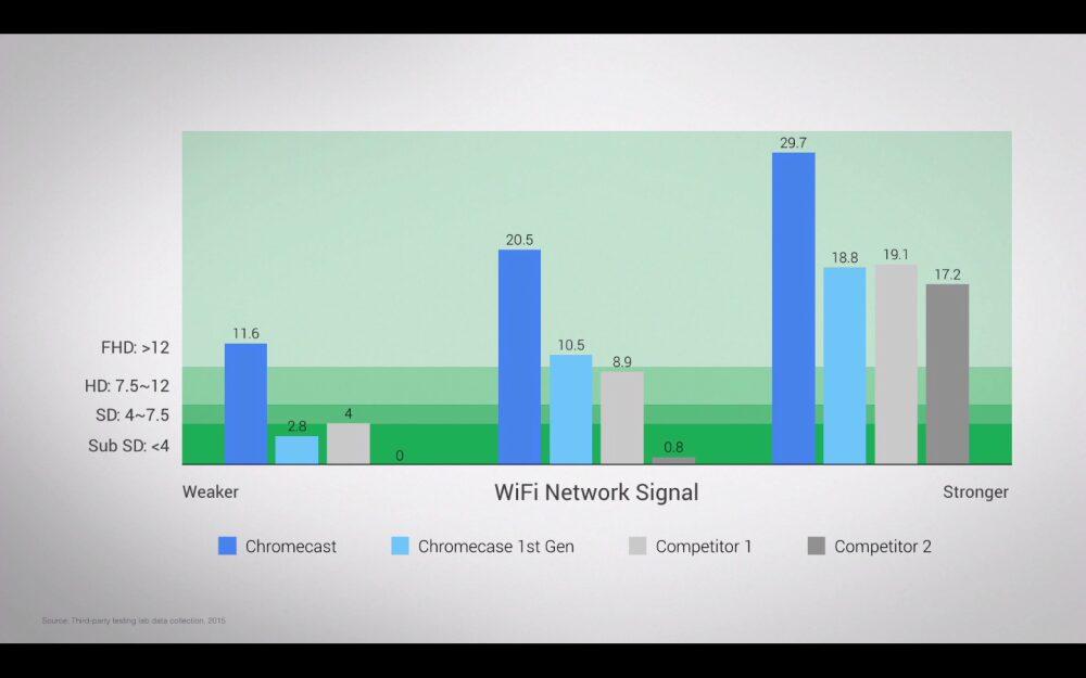 google-chromecast-2-performances-wifi-1000x625