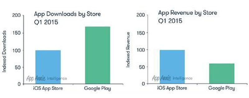 google-play-vs-app-store-q1-2015