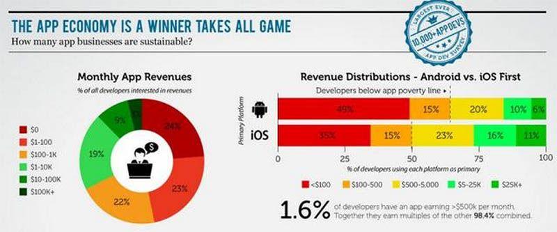 revenus-developpeurs-ios-android