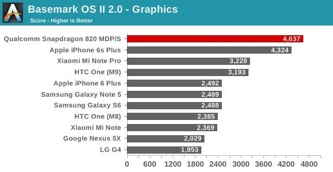 benchmark-3d-apple-snapdragon820