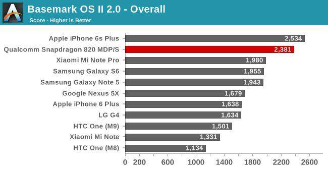 benchmark-gen-apple-snapdragon820