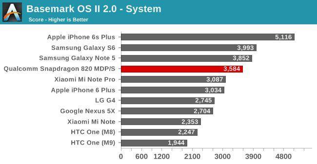 benchmark-system-apple-snapdragon820