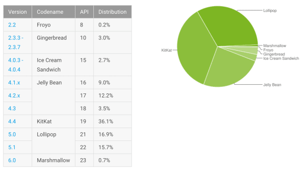 repartition janvier 2016 android os
