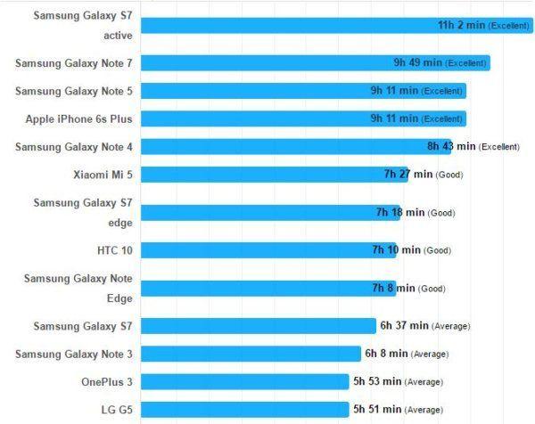 Samsung-Galaxy-Note-7-autonomie