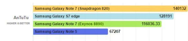 Samsung-Galaxy-Note-7-Snapdragon-820-vs-Exynos-8890-AnTuTu