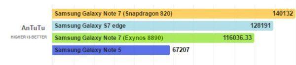 Samsung-Galaxy-Note-7-Snapdragon-820-vs-Exynos-8890-AnTuTu