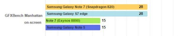 Samsung-Galaxy-Note-7-Snapdragon-820-vs-Exynos-8890-grafica