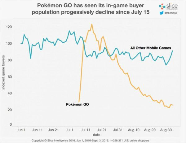 pokemon-go-perde-l80-degli-utenti-paganti