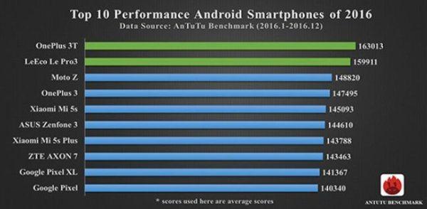 , AnTuTu nous donne les smartphones les plus puissant de l'année 2016