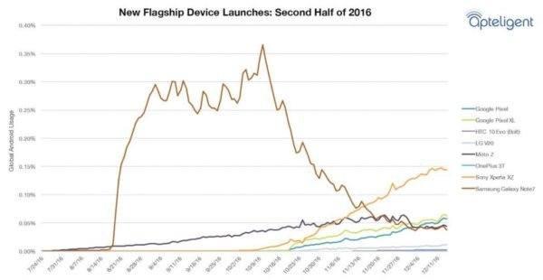 , Il y a plus de Samsung Galaxy Note 7 sur le marché que de LG V20 et OnePlus 3T mis ensemble
