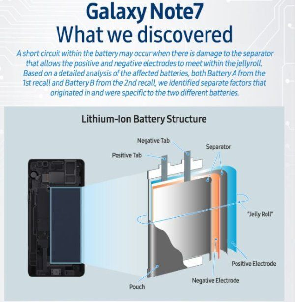 , Samsung Galaxy Note 7 : voici le rapport officiel de Samsung