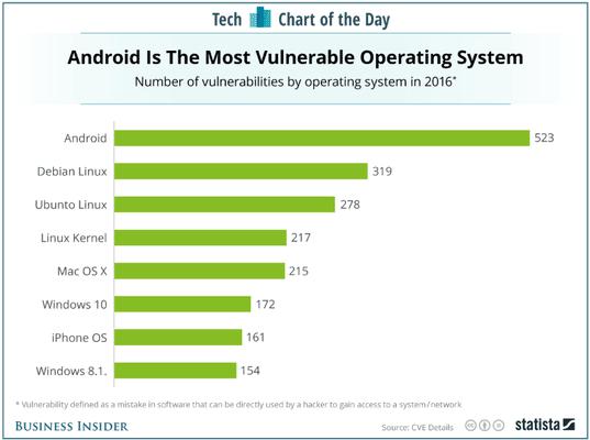 , Android beaucoup plus vulnérables qu'iOS en 2016