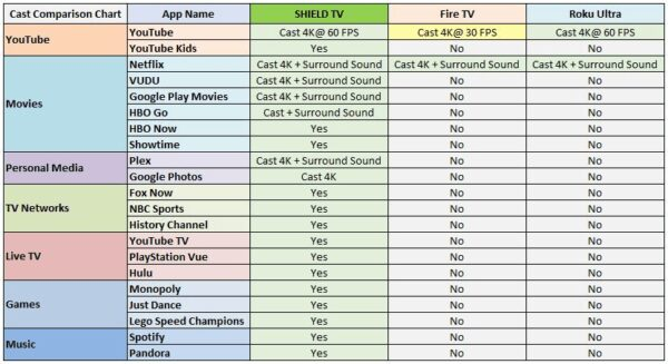 , La NVIDIA Shield TV est désormais compatible avec la distribution 4K de YouTube