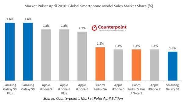 , Le Galaxy S9 s'est mieux vendu que l'iPhone X en avril