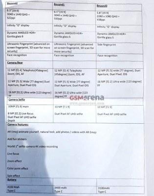 Document présumé des nouveaux Galaxy S10 de Samsung