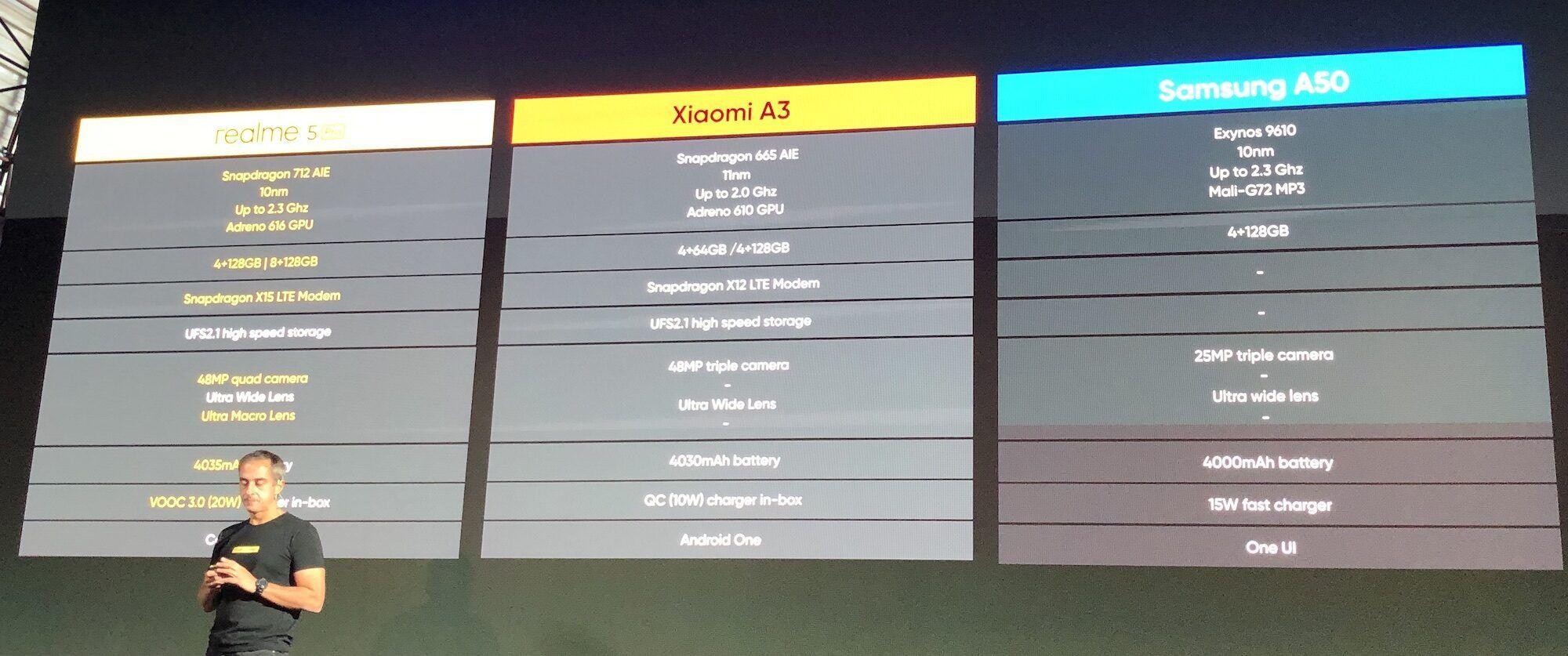 Realme 5 Pro comparé au Xiaomi A3