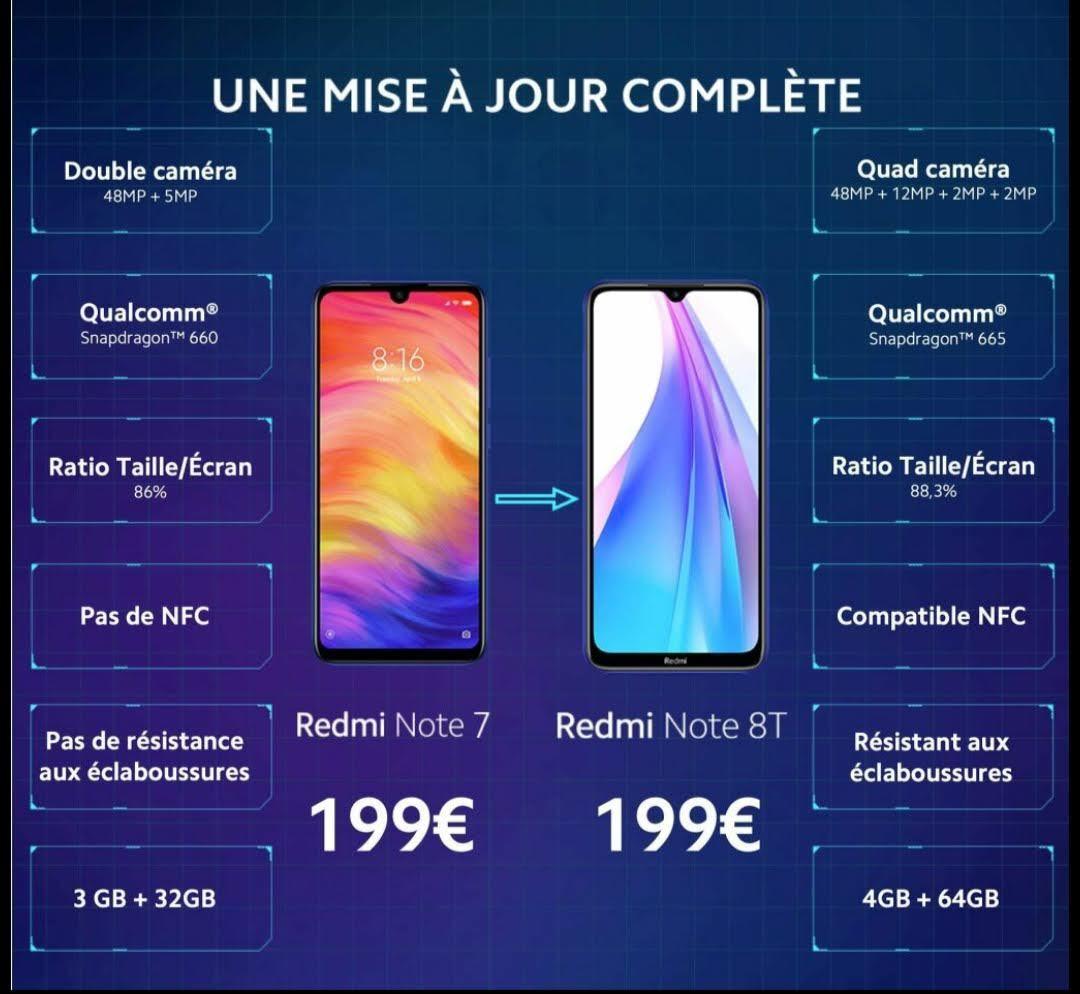 La confiance de Xiaomi