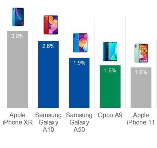 Apple et Samsung sont toujours là