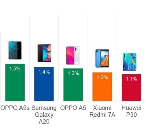 les smartphones chinois sont de plus en plus présents