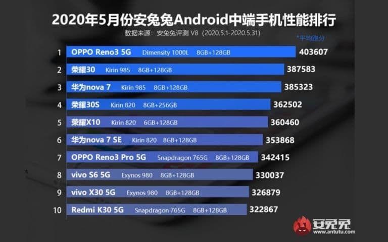 meilleurs smartphones Android milieu de gamme