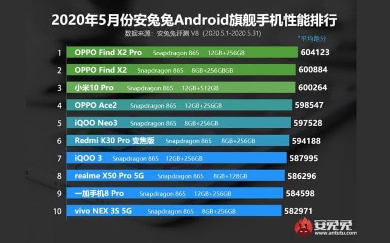 meilleurs smartphones android haut de gamme