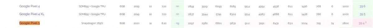 google-pixel-5-benchmark