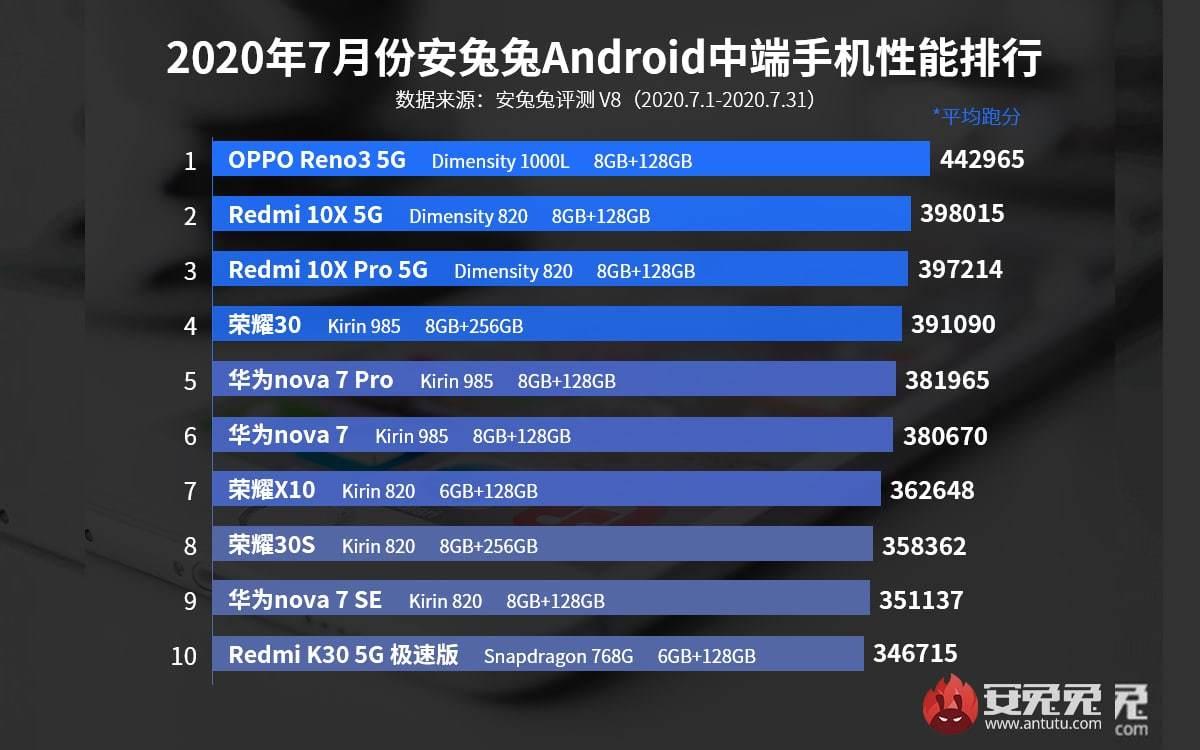 meilleurs-smartphones-Android-entrée-de-gamme-juillet-2020