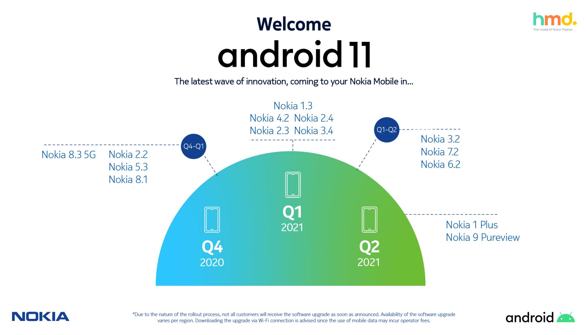 , Après le tweet supprimé, Nokia confirme sa feuille de route de mise à jour Android 11