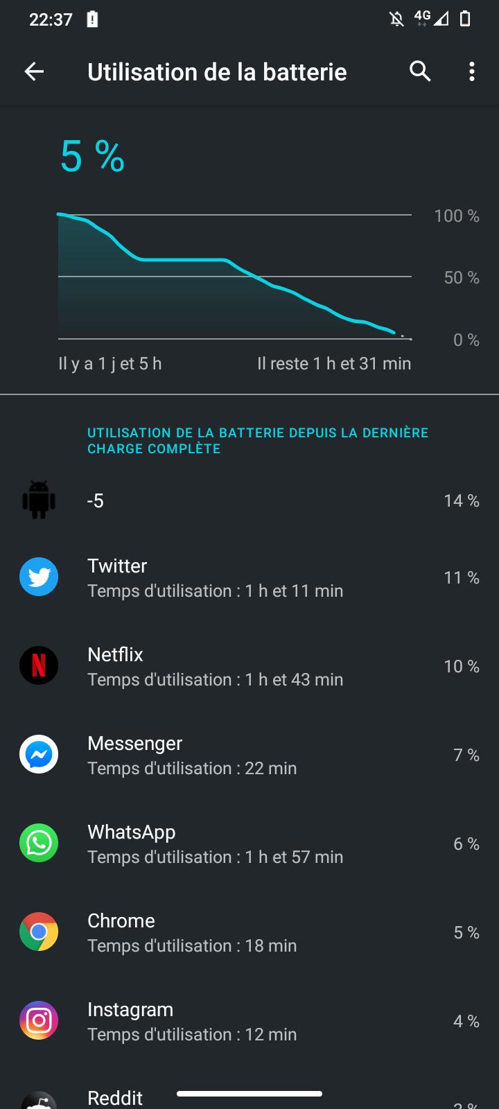 Autonomie Wi-Fi Moto G9 Play