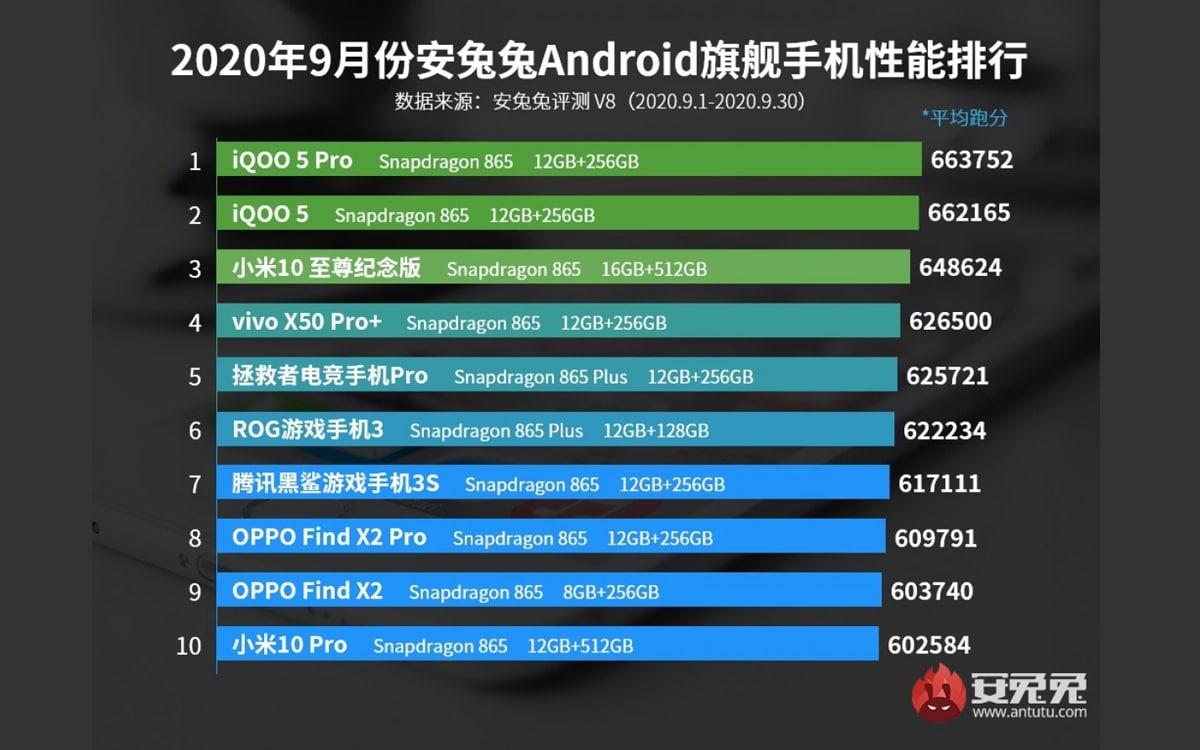top-10-meilleurs-smartphones-Android-haut-de-gamme