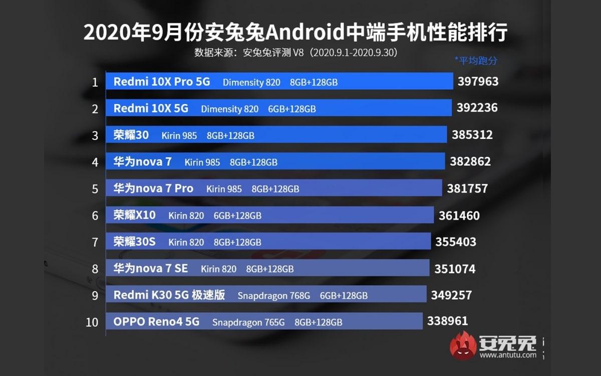 top-10-meilleurs-smartphones-Android-milieu-de-gamme