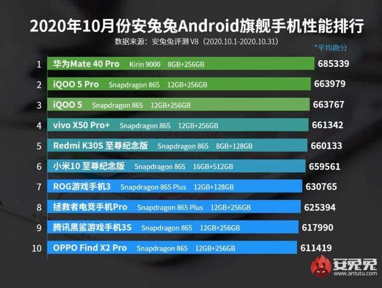 meilleurs-smartphones-haut-gamme-android-octobre
