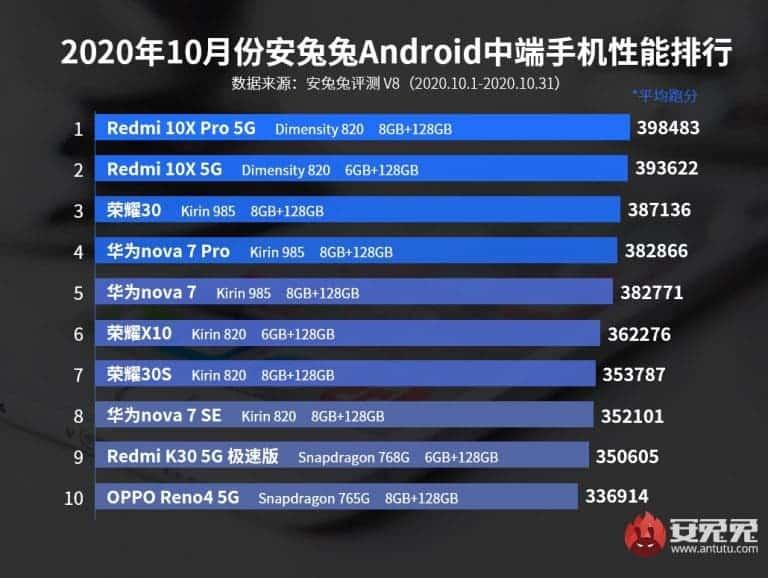 meilleurs-smartphones-milieu-gamme-android-octobre