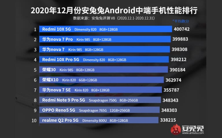 milieu-de-gamme-smartphones-puissants-decembre-2020