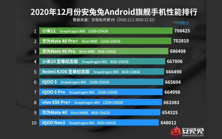 smartphones-android-plus-puissants-decembre-2020