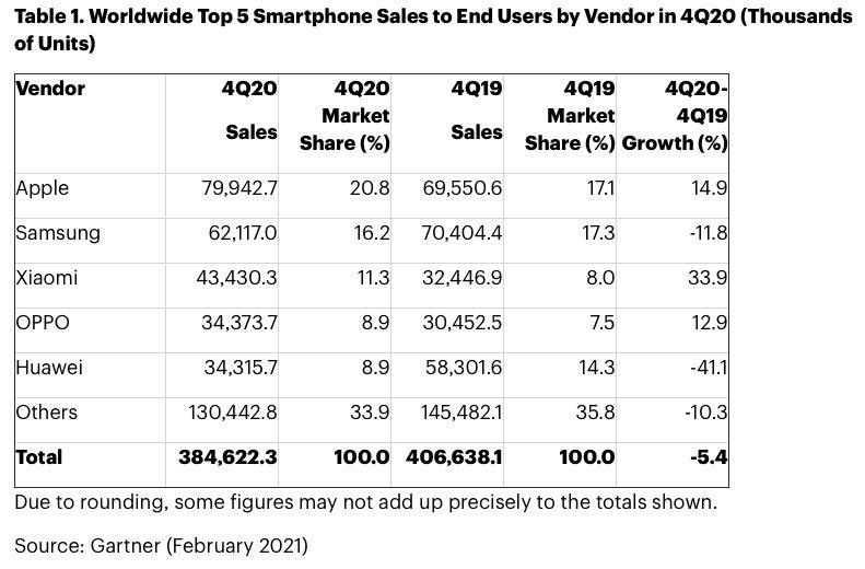 apple-samsung-ventes-smartphones-quatrieme-trimestre-2020