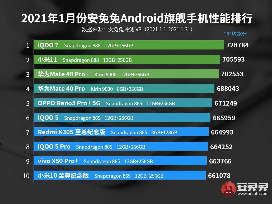 top-10-smartphones-haut-gamme-puissants-janvier-2021