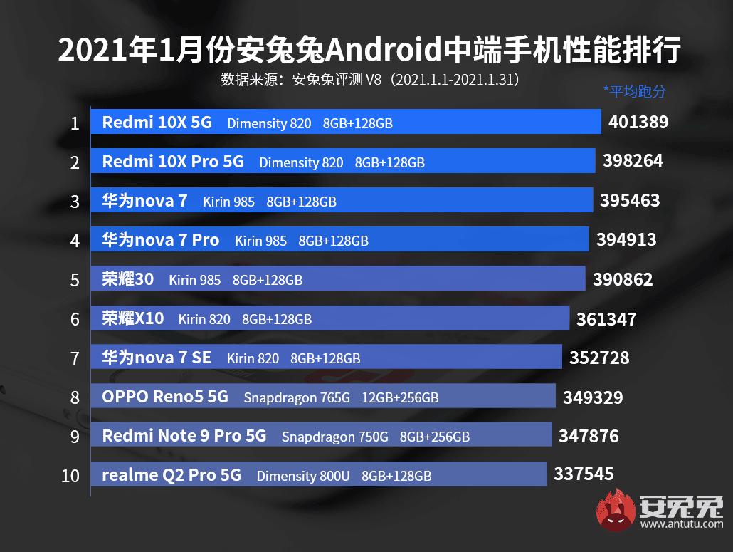 top-10-smartphones-milieu-gamme-puissants-janvier-2021