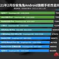 Top 10 smartphones Android les plus puissants de février 2021 – AnTuTu