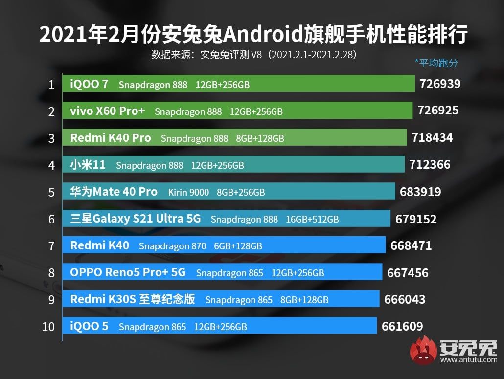 , Top 10 smartphones Android les plus puissants de février 2021 – AnTuTu