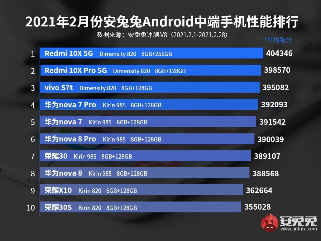 top-10-smartphone-android-puissants-fevrier-2021-milieu-gamme