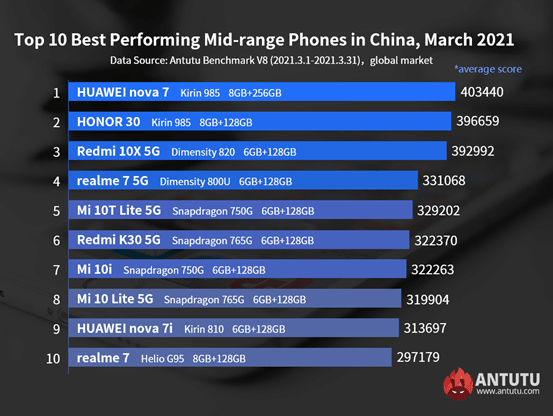 meilleurs-smartphones-android-milieu-de-gamme-mars-2021